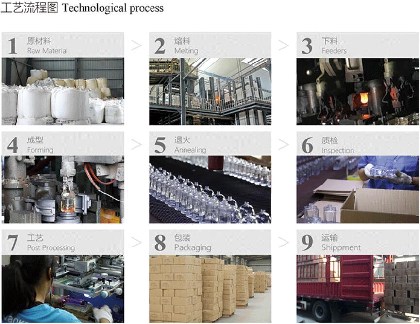 technological process